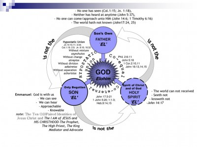 GOD+is+not+the+is+not+the+HYPOSTATIC+Co-equal+union+Co-eternal.jpg
